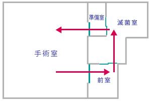 一方向性循環設計で感染対策